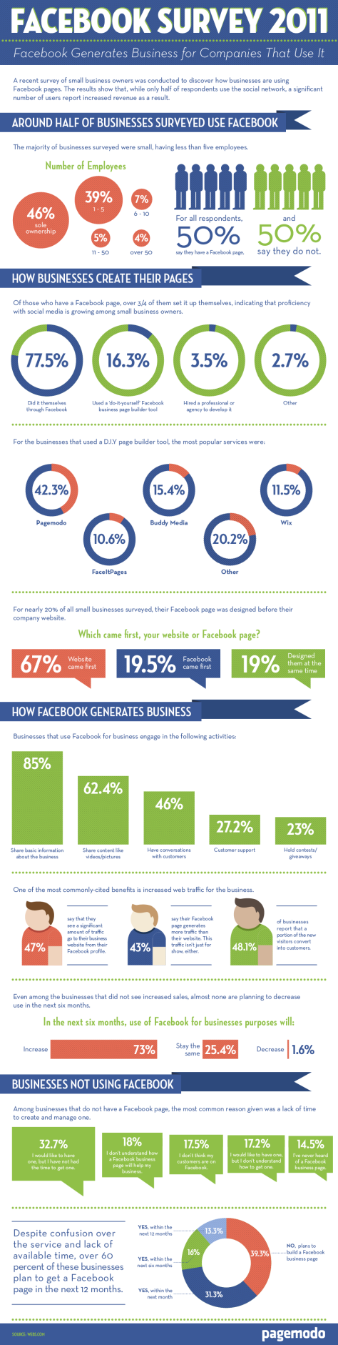Facebook Survey 2011
