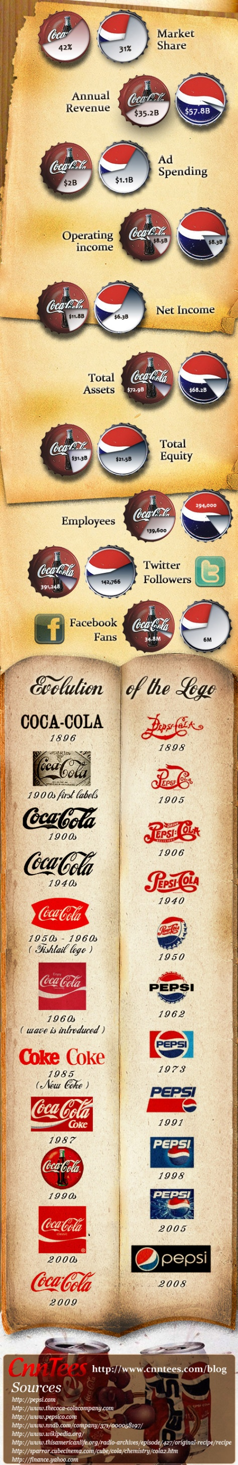 Coke vs Pepsi Interactive Infographic
