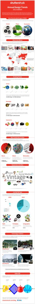 Shutterstock's 2013 Image Trends [INFOGRAPHIC]