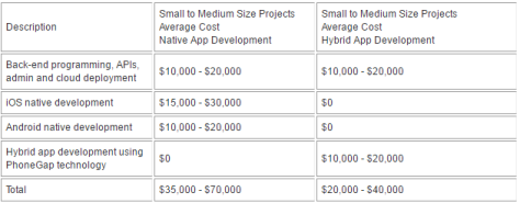 Table 1 – Table showing average costs of native app development on Android and iOS vs hybrid app development (Comentum Corp, 2015)