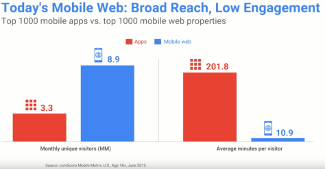 Figure 3 Mobile Web: Broad Reach, Low Engagment, Alex Russell via data from comScore, June 2015