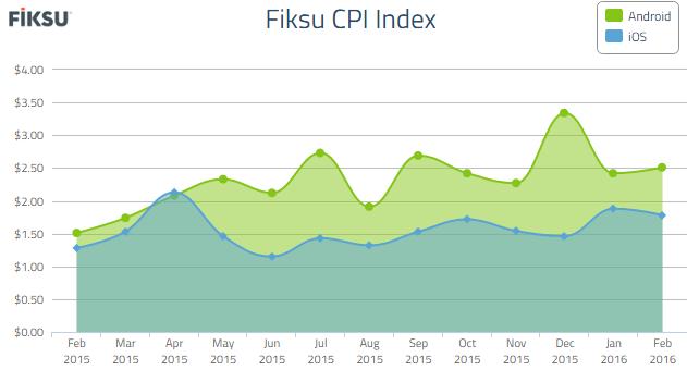 Figure 1 - Cost per Install (CPI) Index: February 2016 (Fiksu, 2016)