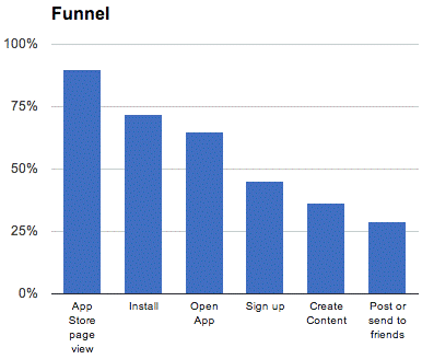 Figure 2 Funnel showing the dropout rate of users along the app engagement process (Cselle, 2012)